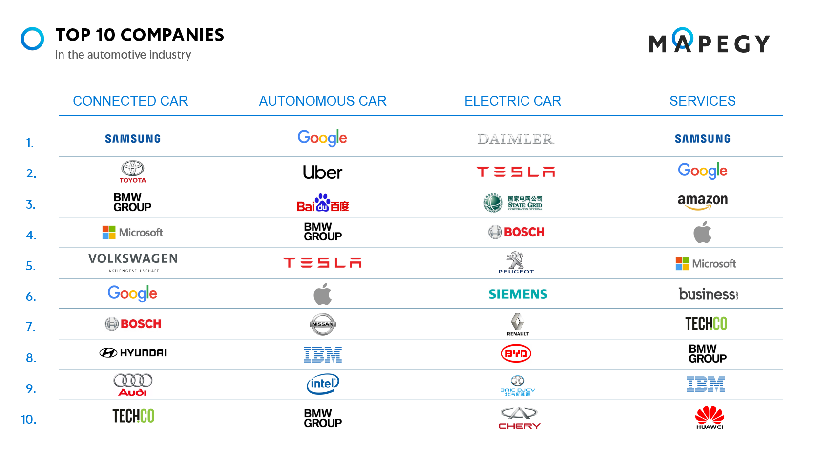How can automakers succeed in the new mobility ecosystem
